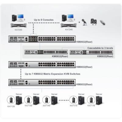 KM0932-AX-G ATEN Matrix KVM KM0932 - KVM / audio switch      PS/2 USB CAT5 32 x KVM / audio 9 local users desktop